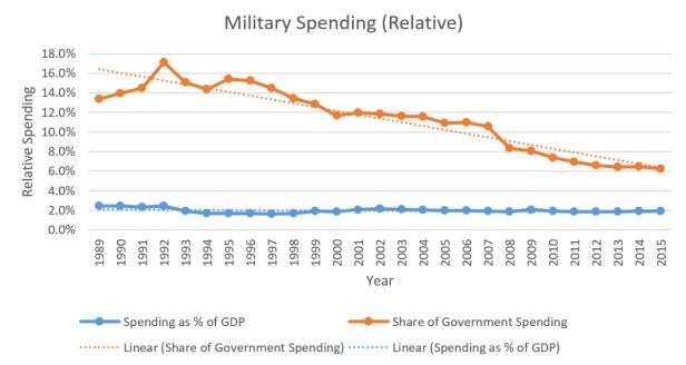 china graph 1